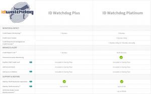 ID watchdog features comparison list